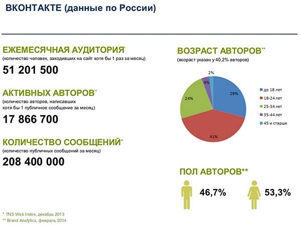 Интересные факты - Vkcom - ruseonet